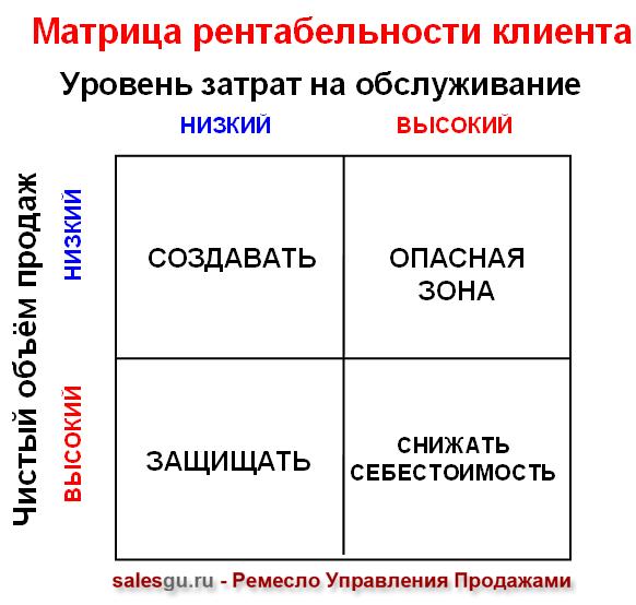 Матрица рентабельности клиента (таблица)