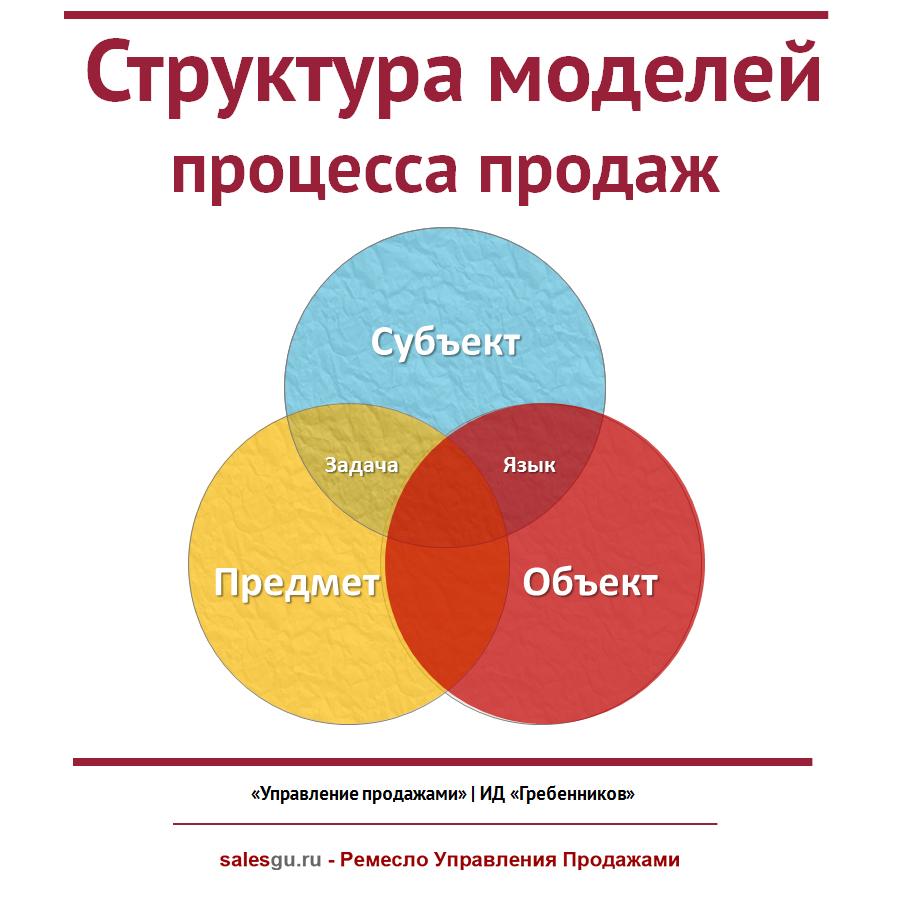 struktura-modelej-processa-prodazh-salesguru