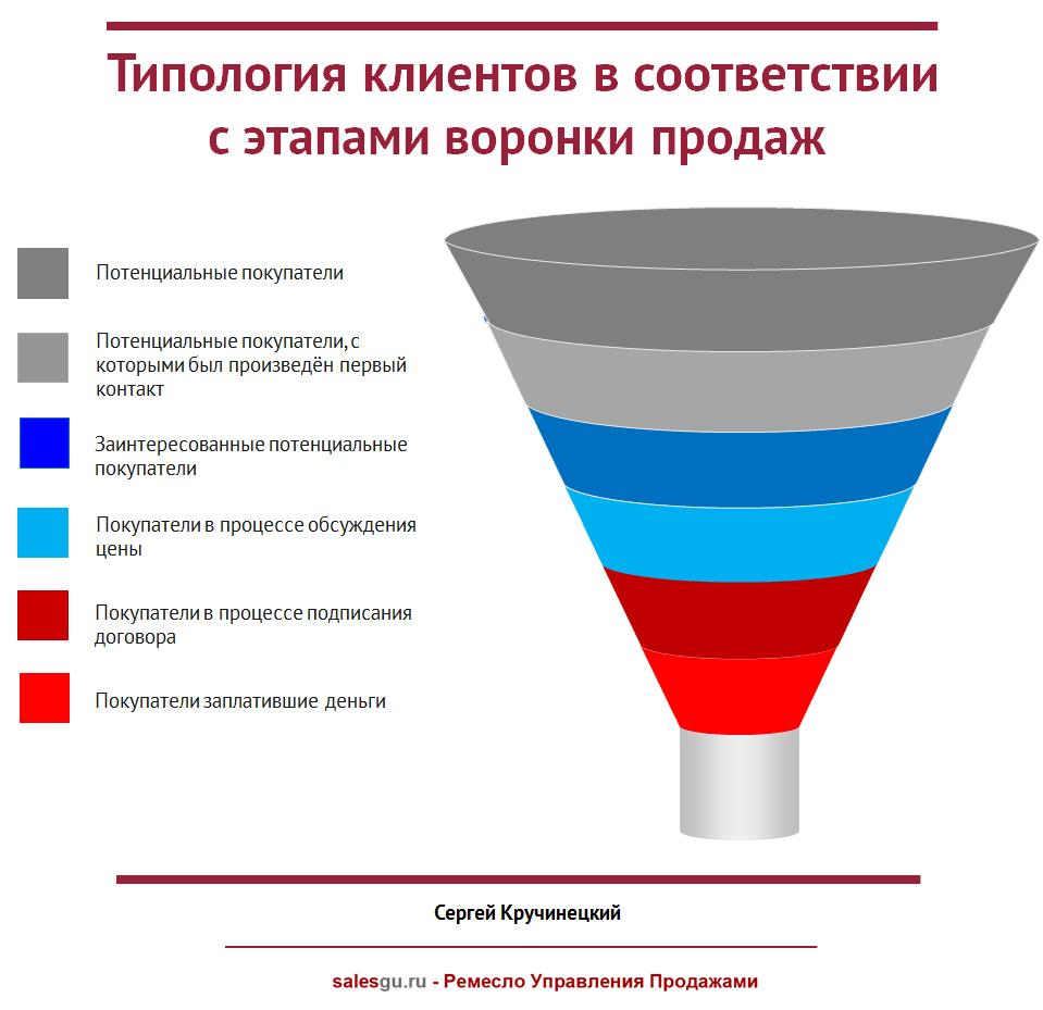 Типология клиентов в соответствии с этапами воронки продаж