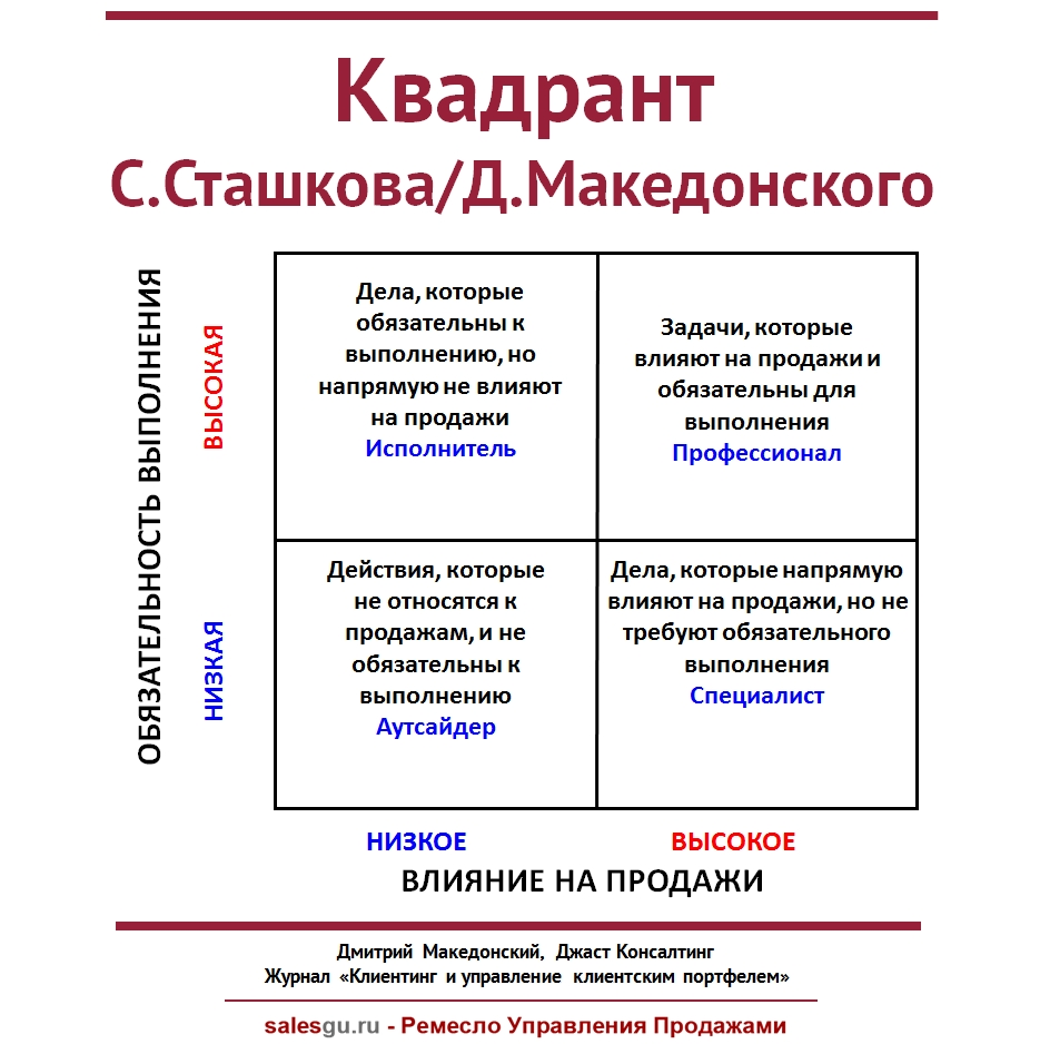 kvadrant-s-stashkova-i-d-makedonskogo-sales-guru
