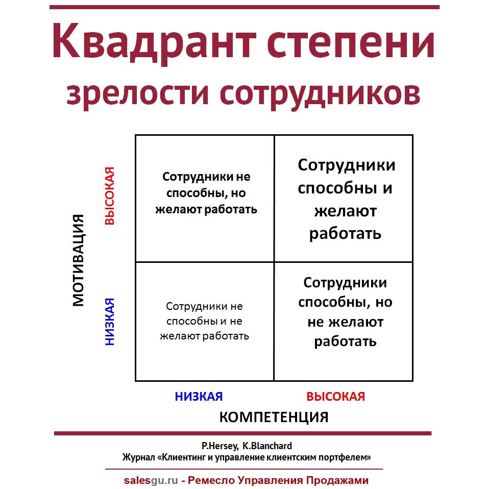 kvadrant-stepeni-zrelosti-sotrudnikov-sales-guru