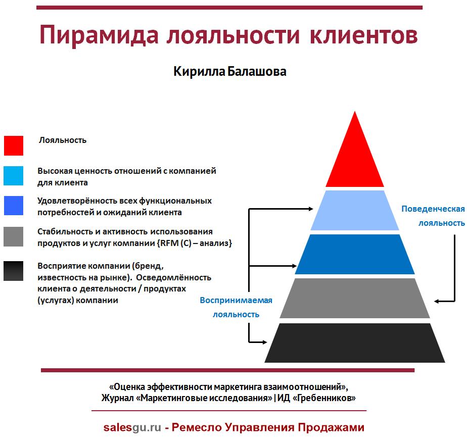 Пирамида лояльности клиентов Кирилла Балашова - SalesGu-Ru 3