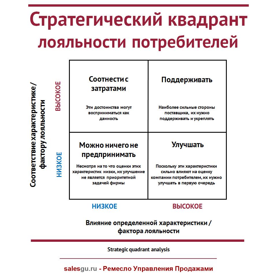 Стратегический квадрант лояльности потребителей - SalesGu-RU