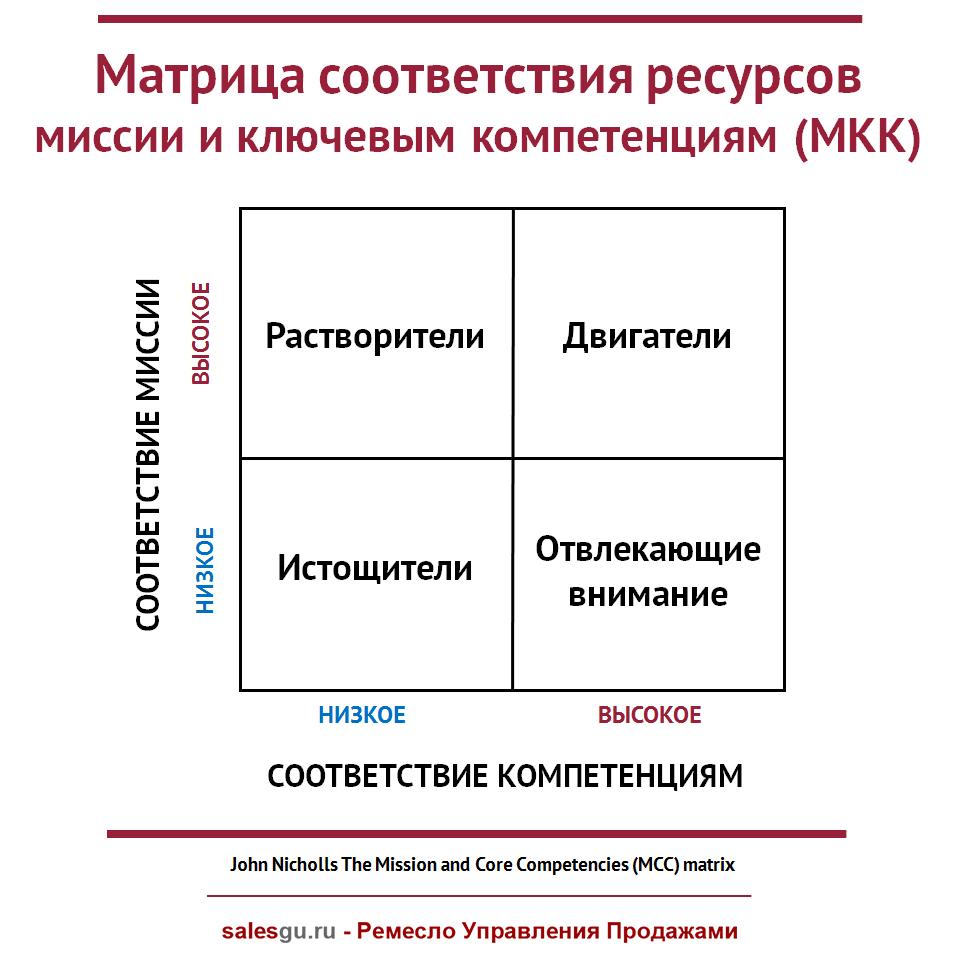Матрица соответствия ресурсов миссии и ключевым компетенциям (МКК)