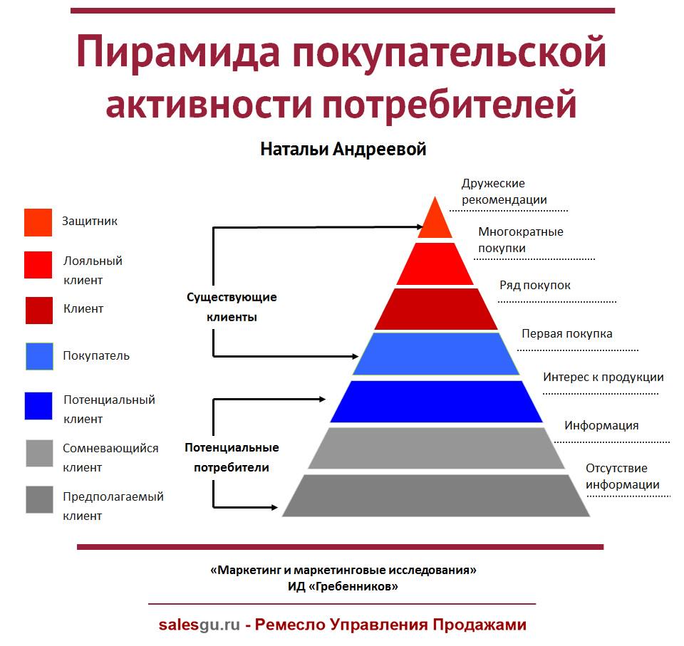 Типология клиентов с позиций прямого маркетинга