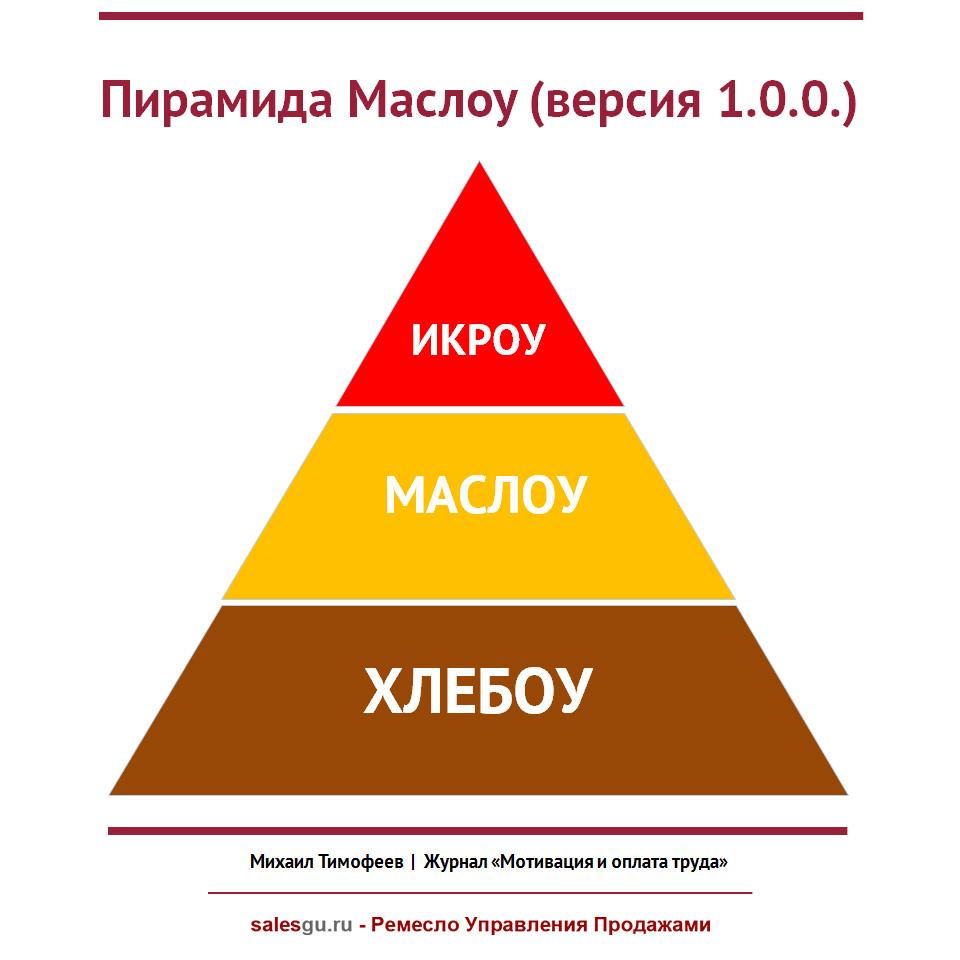 Пирамида Маслоу Версия 1.0.0 - Salesguru