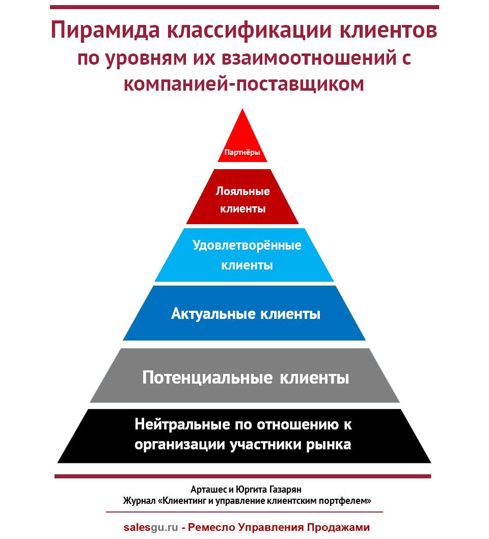 Пирамида классификации клиентов по уровням их взаимоотношений с компанией-поставщиком - SalesGuRu
