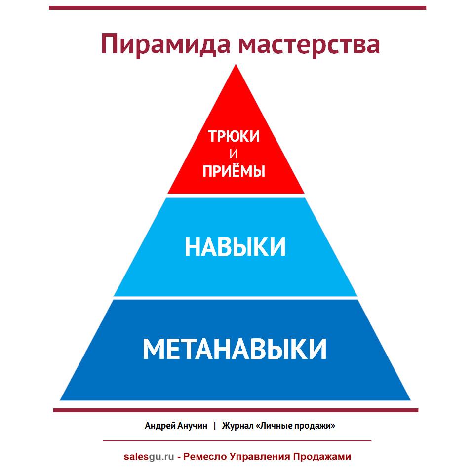 Пирамида мастерства Андрея Анучина - SalesGuRu