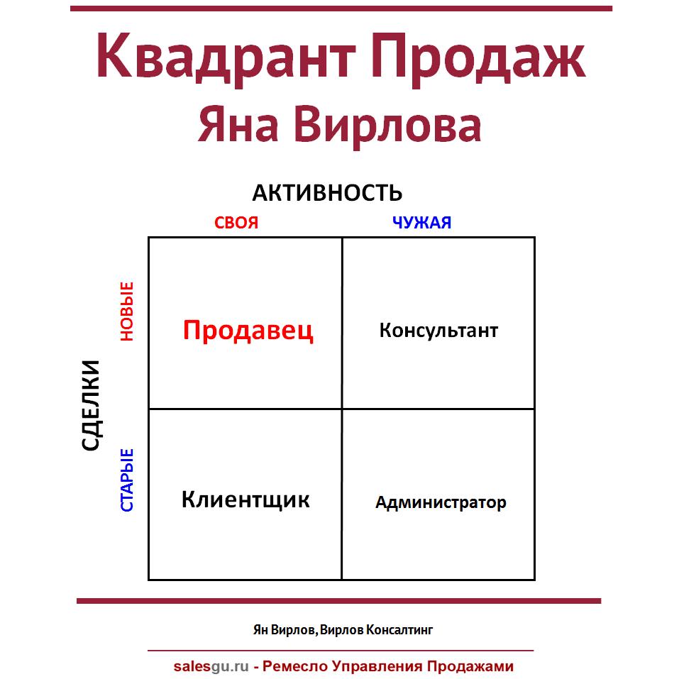 kvadrant-prodazh-yana-virlova-sales-guru
