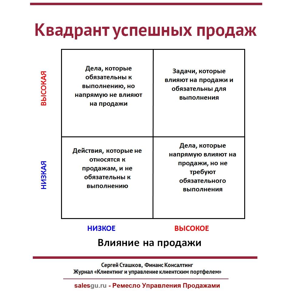 kvadrant-uspeshnyx-prodazh-sales-guru