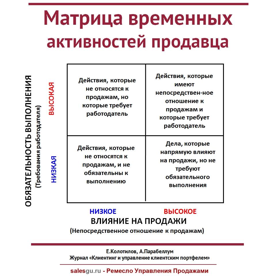 matrica-vremennyx-aktivnostej-prodavca-sales-guru
