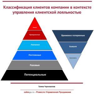 Классификация клиентов компании в контексте управления клиентской лояльностью