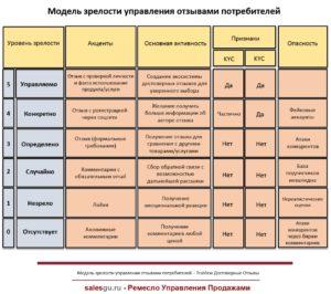 Модель зрелости управления отзывами потребителей