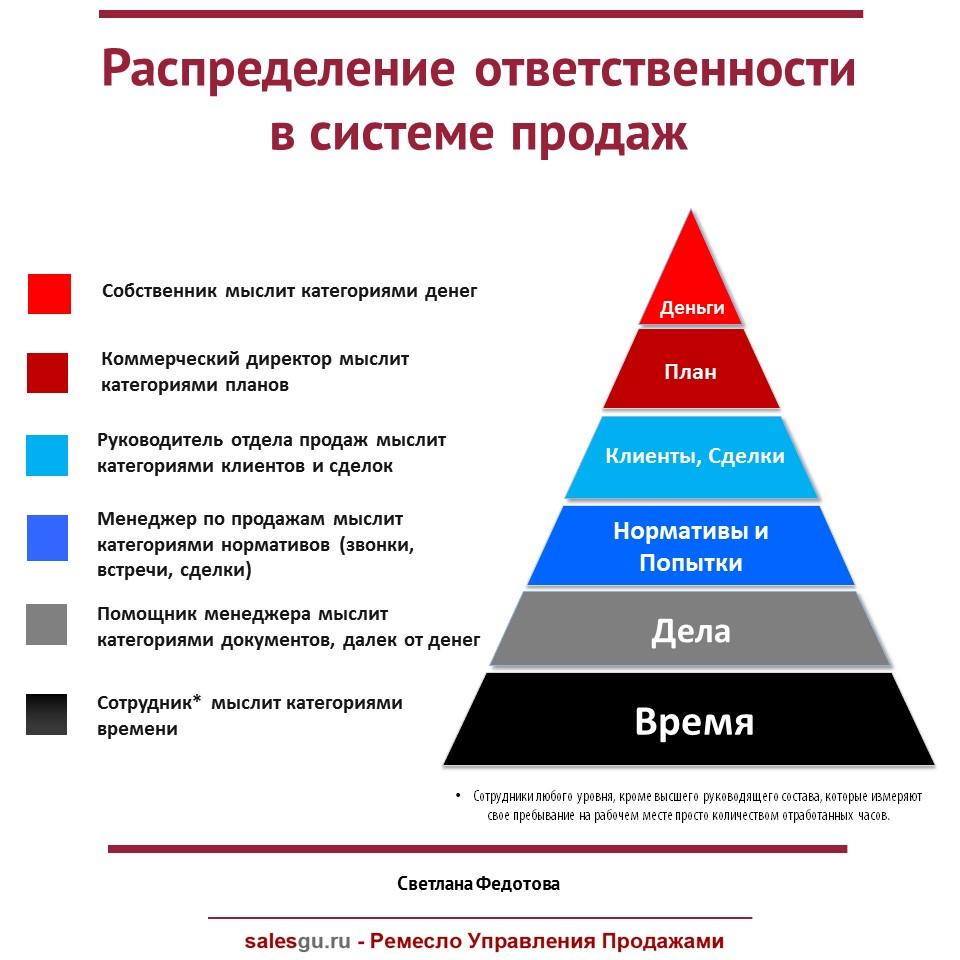 Распределение ответственности в системе продаж