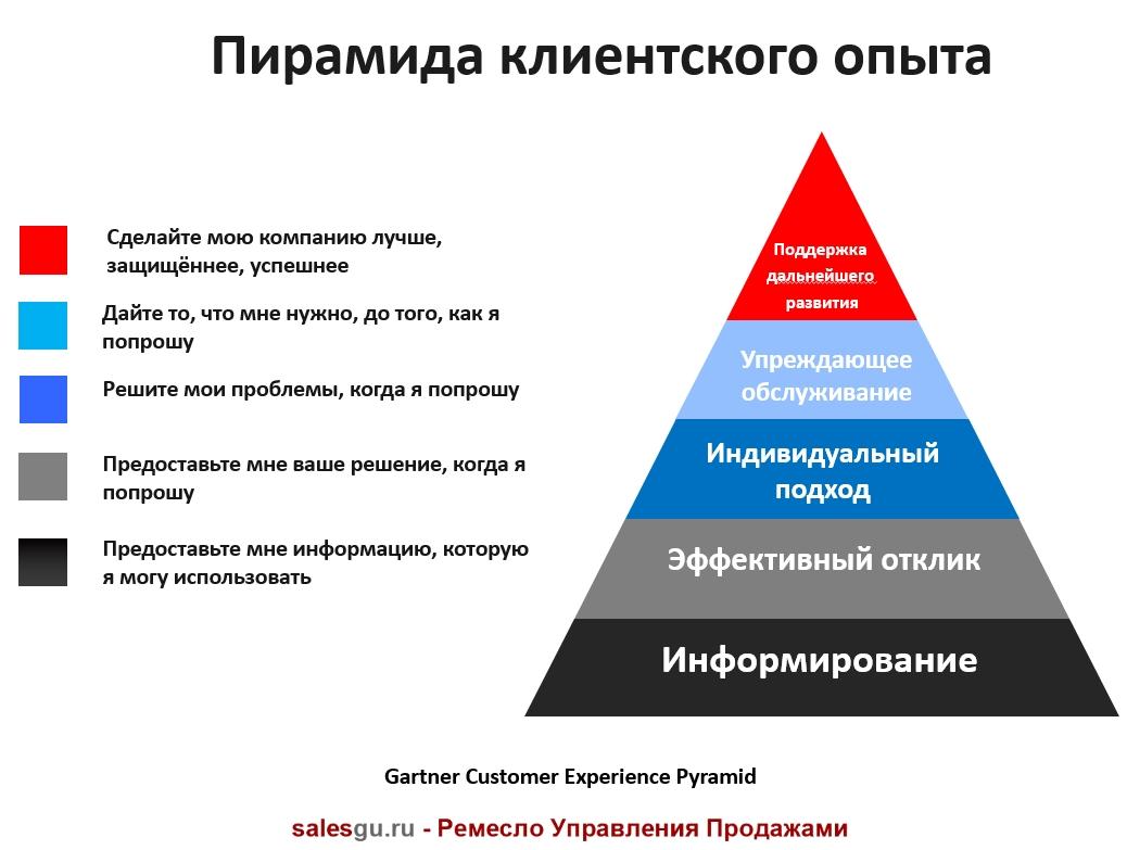 Пирамида клиентского опыта